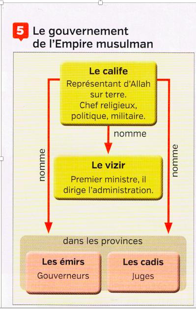Gouvernement de l'empire musulman